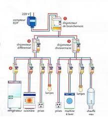 schéma-installation électrique